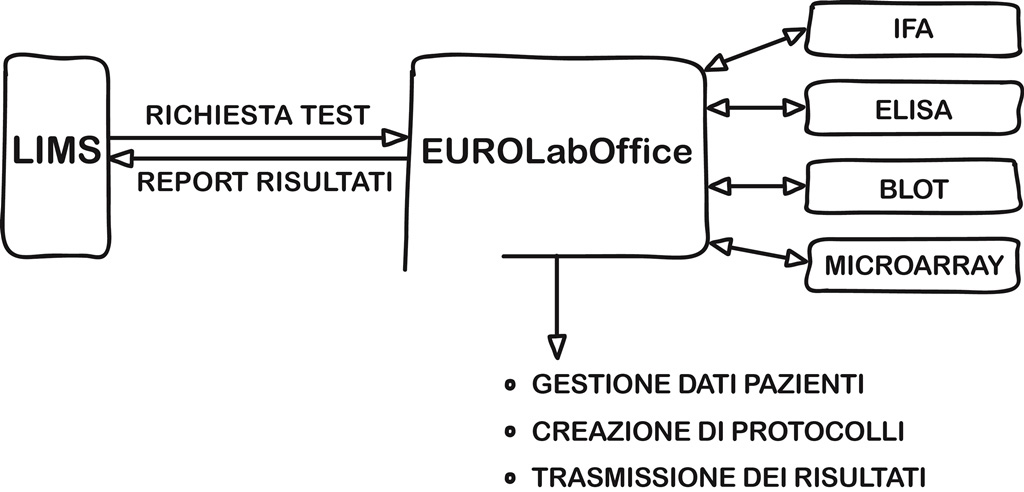 EUROLabOffice